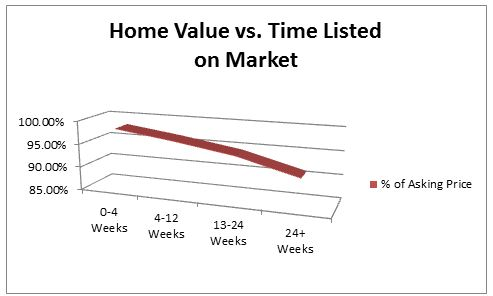 Market Time vs. Selling Price